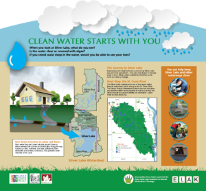 Custom water quality and watershed interpretive panel sign layout