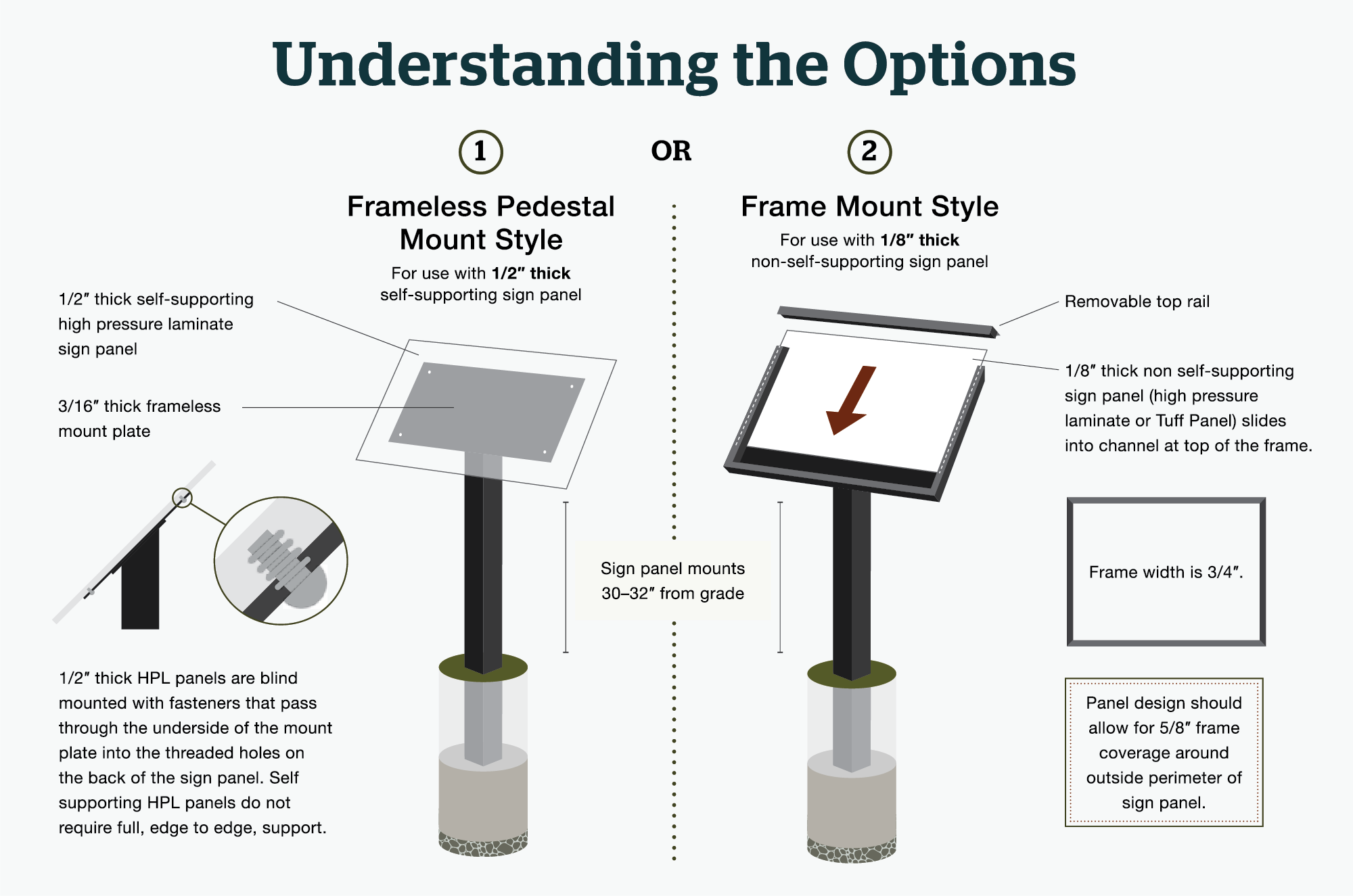 Details and specifications of frame and frameless angle mount styles